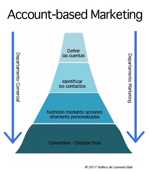 Account-based marketing industrial