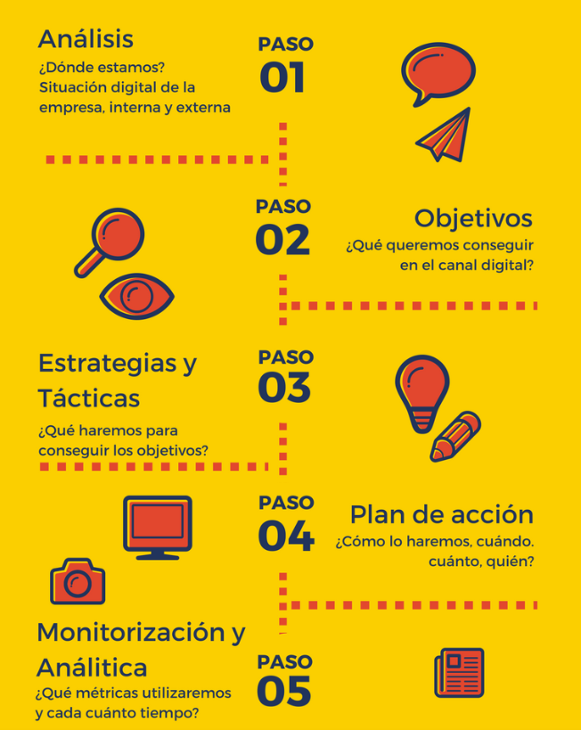 Infografia plan de marketing