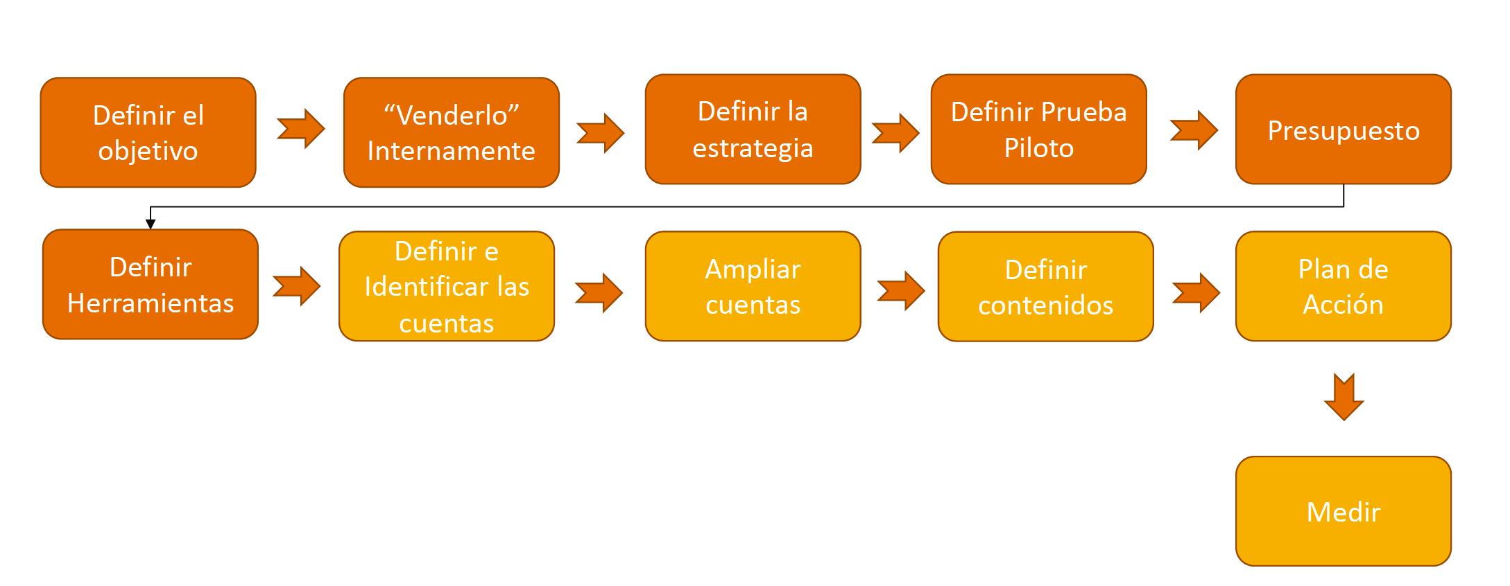 Workflow ABM
