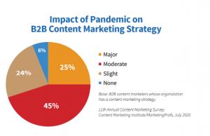 b2b digital marketing
